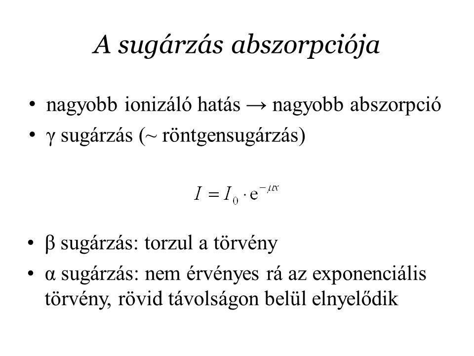 A sugárzás abszorpciója nagyobb ionizáló hatás → nagyobb abszorpció γ sugárzás (~ röntgensugárzás) β sugárzás: torzul a törvény α sugárzás: nem érvény