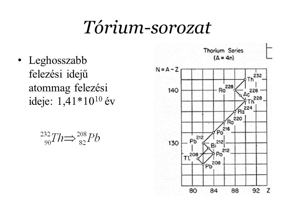 Tórium-sorozat Leghosszabb felezési idejű atommag felezési ideje: 1,41*10 10 év