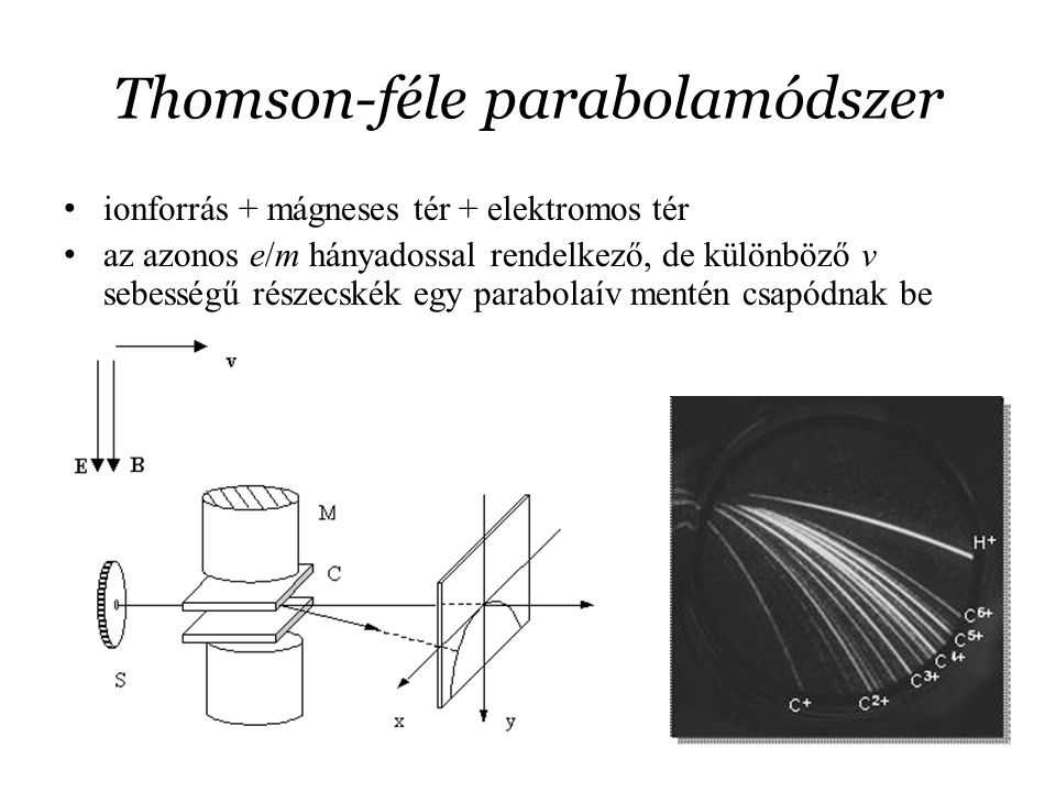 Thomson-féle parabolamódszer ionforrás + mágneses tér + elektromos tér az azonos e/m hányadossal rendelkező, de különböző v sebességű részecskék egy p