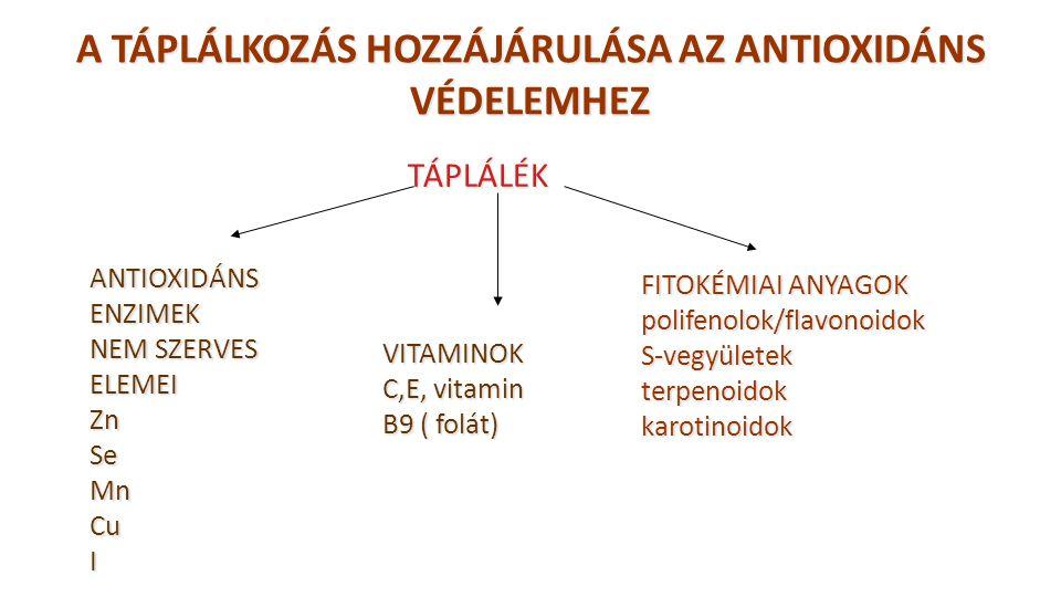 A TÁPLÁLKOZÁS HOZZÁJÁRULÁSA AZ ANTIOXIDÁNS VÉDELEMHEZ FITOKÉMIAI ANYAGOK polifenolok/flavonoidokS-vegyületekterpenoidokkarotinoidok VITAMINOK C,E, vit