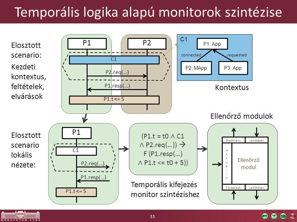 Temporális logika alapú monitorok szintézise 11 / P1P2 P1.t <= 5 P2.req(…) P1.resp(…) C1C1 C1 P1: App P3: AppP2: MApp connectedrequested P1 P1.t <= 5 P2.req(…) P1.resp(…) C1C1 (P1.t = t0 ∧ C1 ∧ P2.req(…))  F (P1.resp(…) ∧ P1.t <= t0 + 5)) Kontextus Ellenőrző modul EredményLekötések Következő AktuálisAktuális Lekötések Temporális kifejezés monitor szintézishez Ellenőrző modulok Elosztott scenario: Kezdeti kontextus, feltételek, elvárások Elosztott scenario lokális nézete: