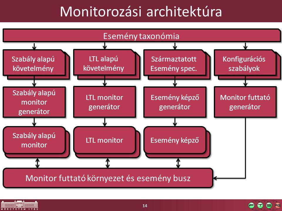 Monitorozási architektúra 14 Szabály alapú követelmény LTL alapú követelmény Szabály alapú monitor generátor LTL monitor generátor Szabály alapú monitor LTL monitor Monitor futtató környezet és esemény busz Származtatott Esemény spec.