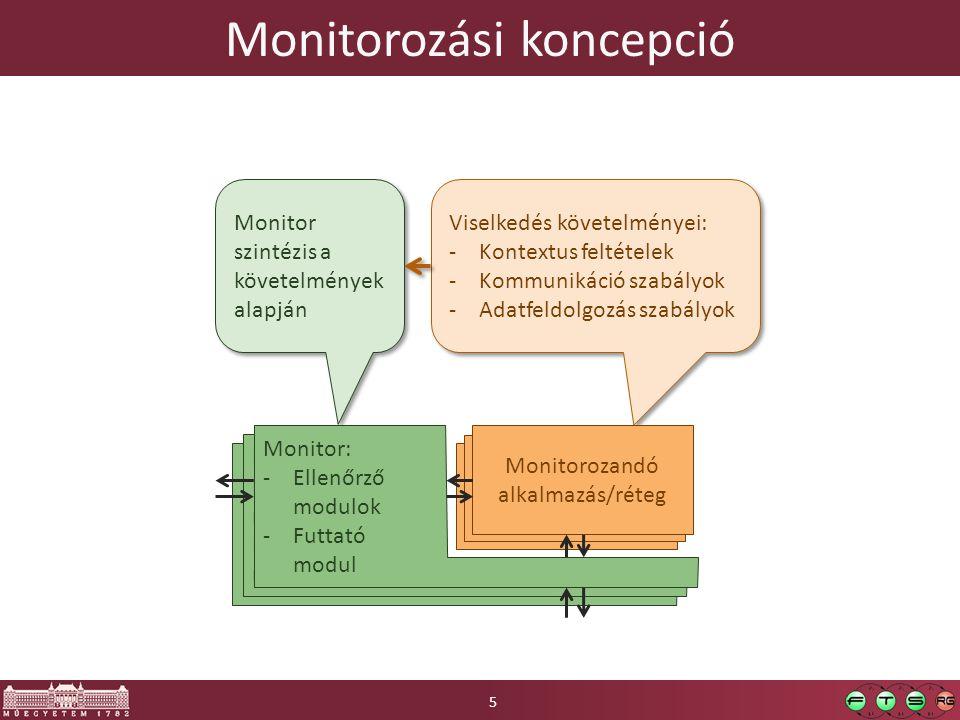 Monitorozási koncepció 5 Monitorozandó alkalmazás Viselkedés követelményei: -Kontextus feltételek -Kommunikáció szabályok -Adatfeldolgozás szabályok Viselkedés követelményei: -Kontextus feltételek -Kommunikáció szabályok -Adatfeldolgozás szabályok Monitor Ellenőrző modulok Futtató modul Monitor szintézis a követelmények alapján Monitorozandó alkalmazás/réteg Monitor Ellenőrző modulok Futtató modul Monitor: -Ellenőrző modulok -Futtató modul