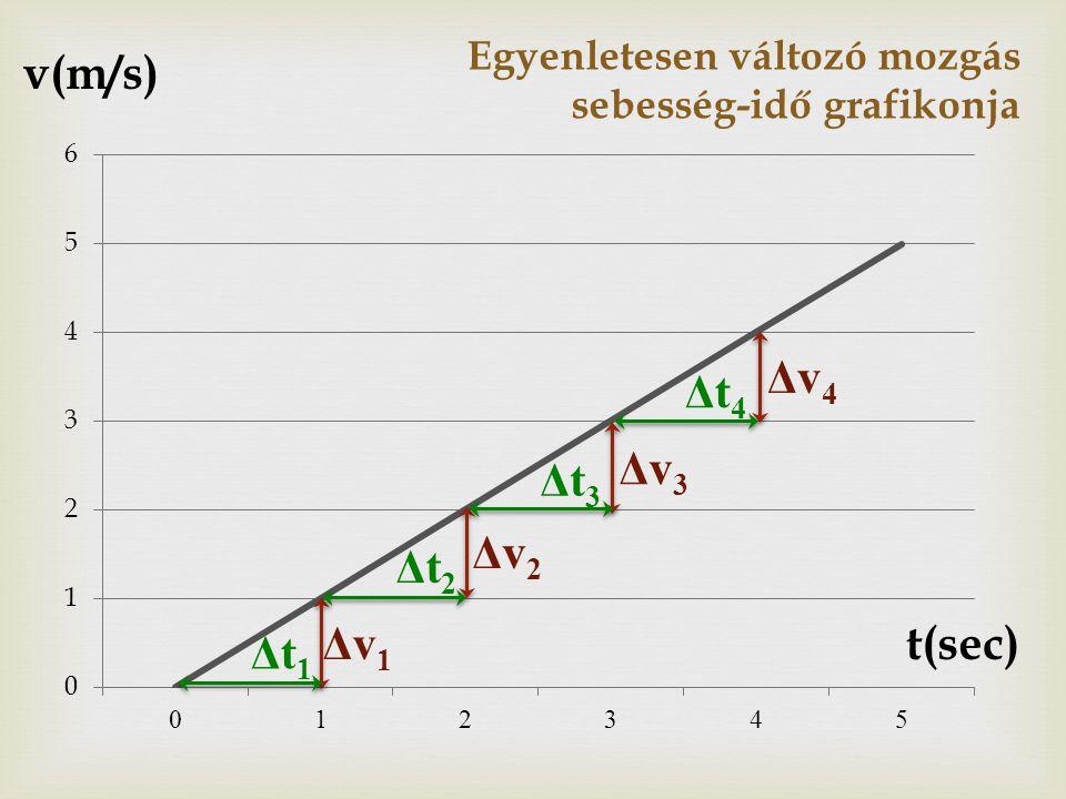 Egyenletesen változó mozgás sebesség-idő grafikonja v(m/s) t(sec) Δt1Δt1 Δt2Δt2 Δt3Δt3 Δt4Δt4 Δv1Δv1 Δv2Δv2 Δv3Δv3 Δv4Δv4