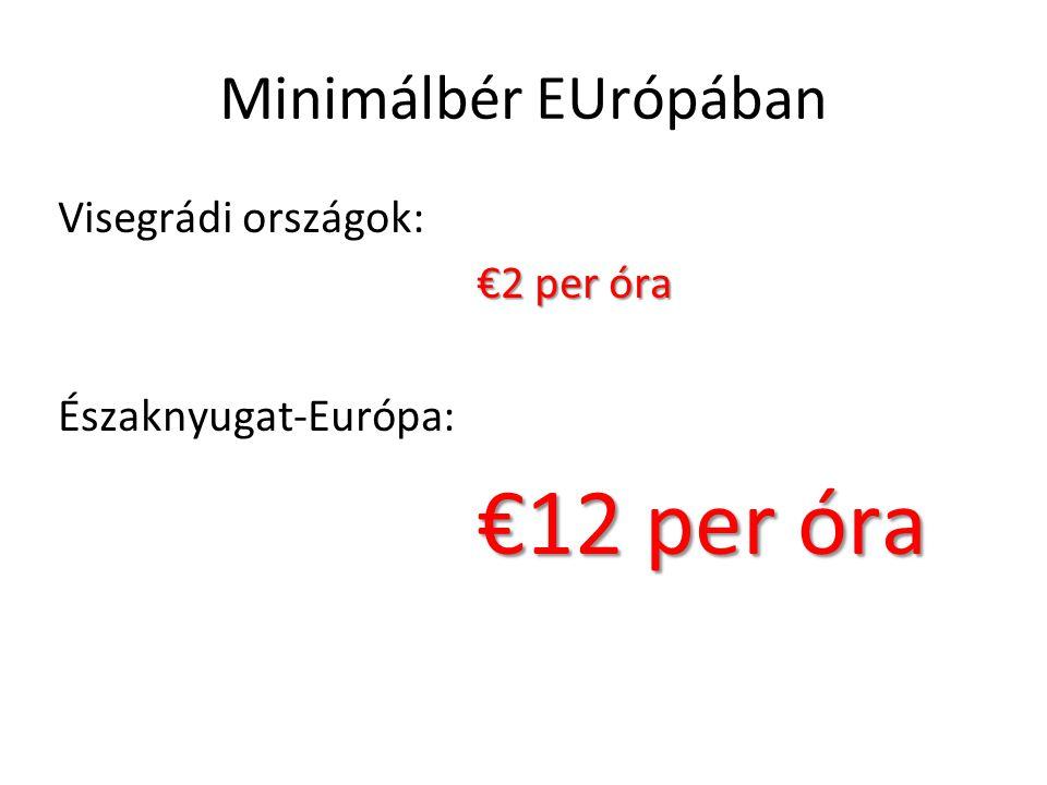 Minimálbér EUrópában Visegrádi országok: €2 per óra Északnyugat-Európa: €12 per óra