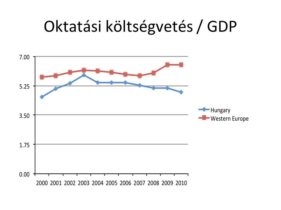 Oktatási költségvetés / GDP