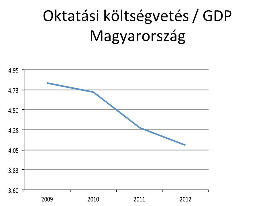 Oktatási költségvetés / GDP Magyarország