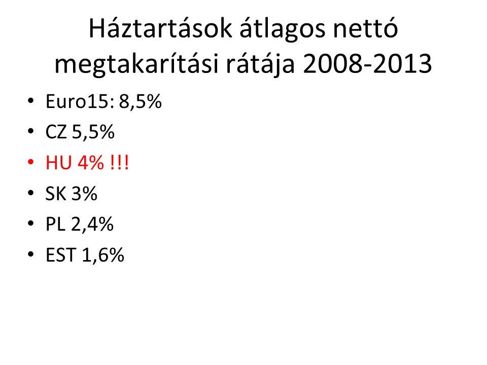 Háztartások átlagos nettó megtakarítási rátája 2008-2013 Euro15: 8,5% CZ 5,5% HU 4% !!.