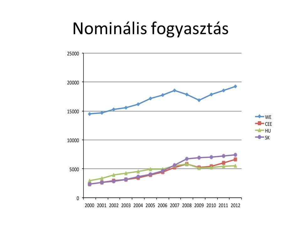 Lineáris regressziós trend vonal termelékenység- átlagbér per óra €, 2010, Ny-E, 2010 (Source: own calculation based on Eurostat)