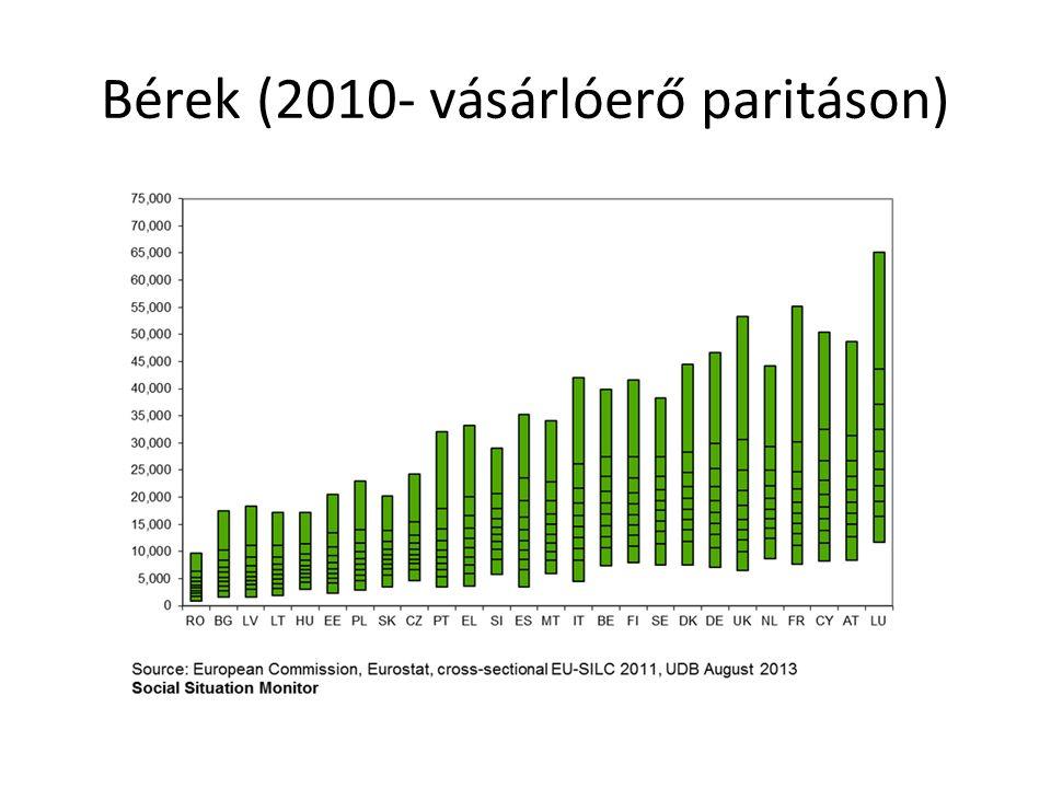 Bérek (2010- vásárlóerő paritáson)