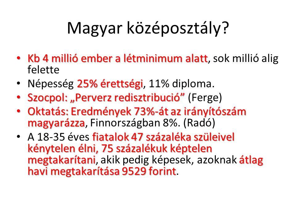 Magyar középosztály.