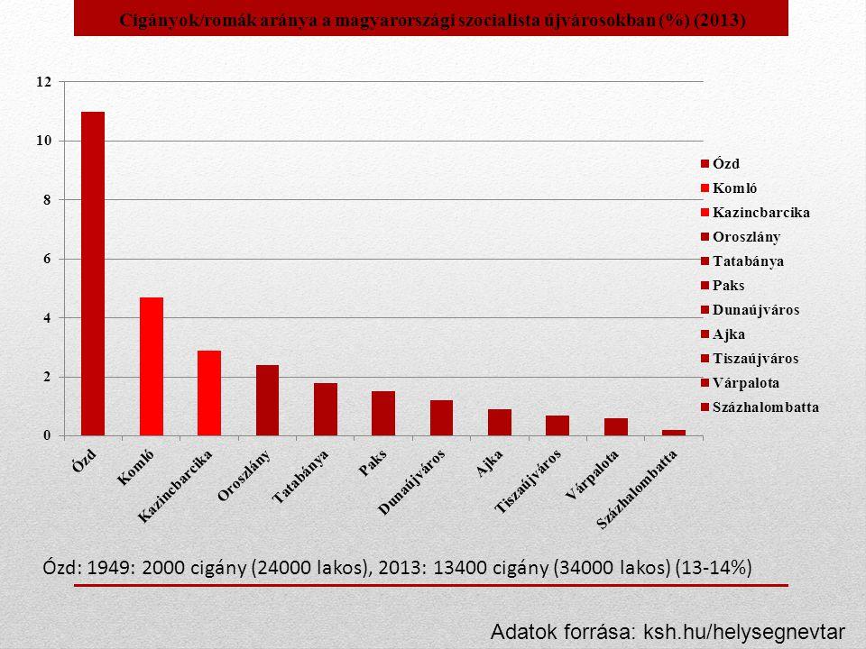 Ózd: 1949: 2000 cigány (24000 lakos), 2013: 13400 cigány (34000 lakos) (13-14%) Adatok forrása: ksh.hu/helysegnevtar