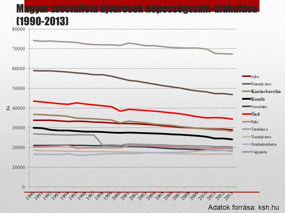 Magyar szocialista újvárosok népességszám-alakulása (1990-2013) Adatok forrása: ksh.hu