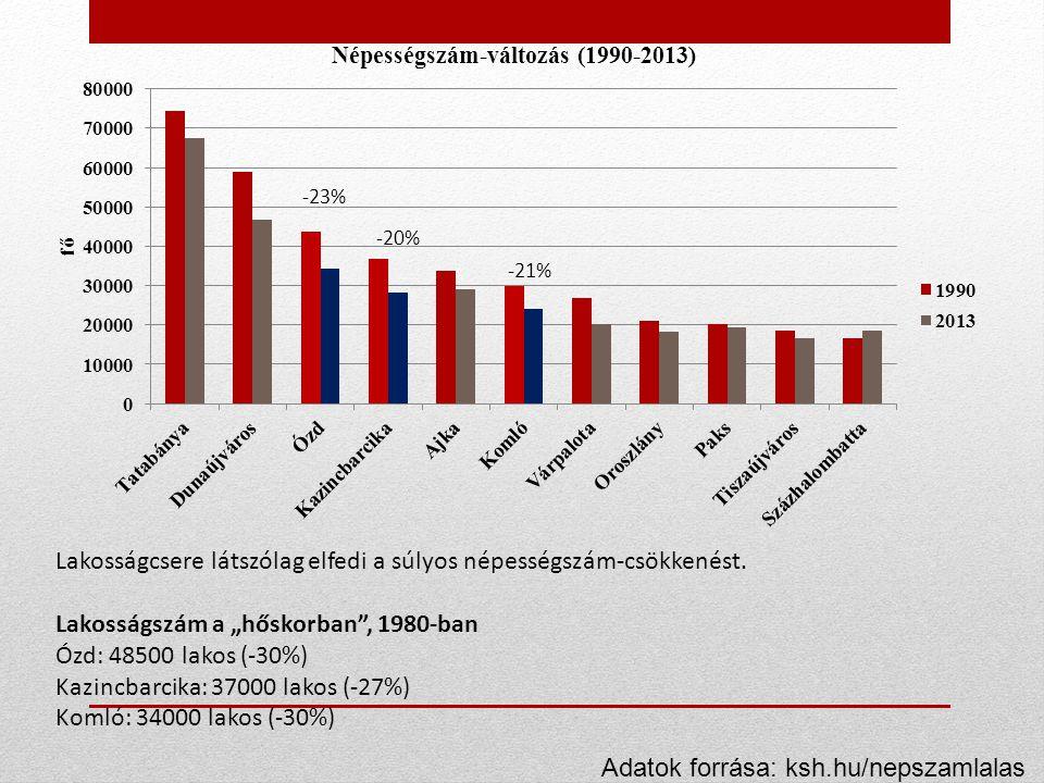 """-23% -20% -21% Lakosságcsere látszólag elfedi a súlyos népességszám-csökkenést. Lakosságszám a """"hőskorban"""", 1980-ban Ózd: 48500 lakos (-30%) Kazincbar"""