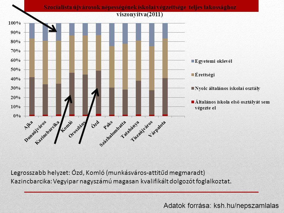 Legrosszabb helyzet: Ózd, Komló (munkásváros-attitűd megmaradt) Kazincbarcika: Vegyipar nagyszámú magasan kvalifikált dolgozót foglalkoztat. Adatok fo