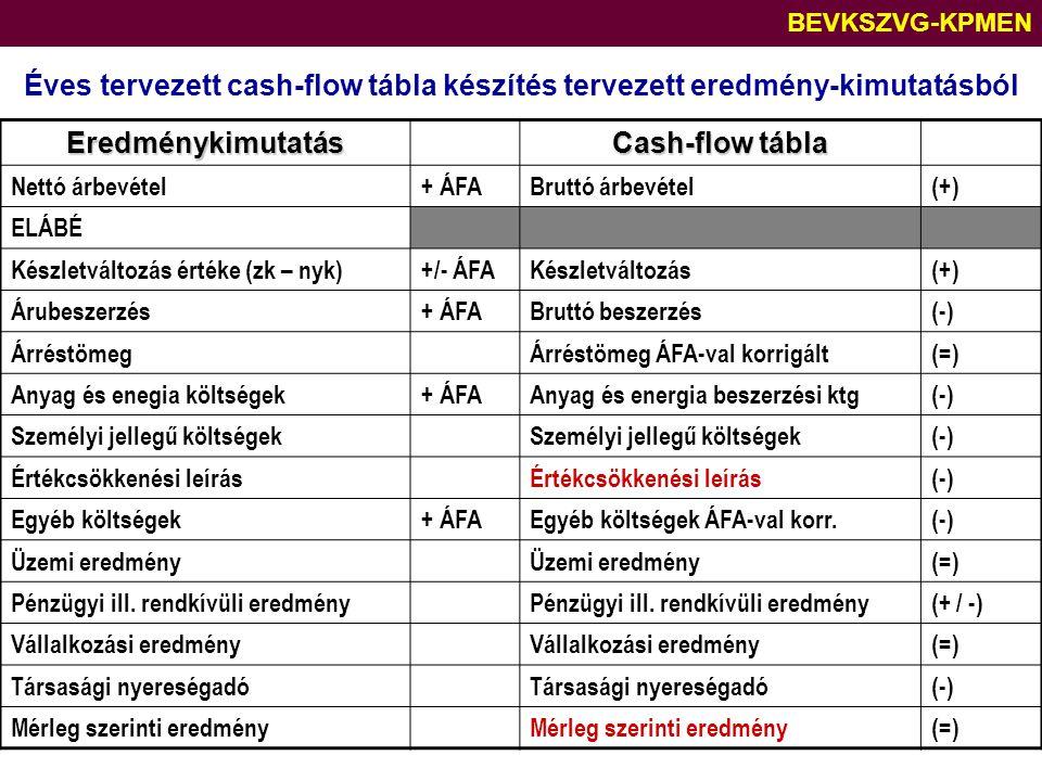 BEVKSZVG-KPMEN Éves tervezett cash-flow tábla készítés tervezett eredmény-kimutatásból Eredménykimutatás Cash-flow tábla Nettó árbevétel+ ÁFABruttó ár