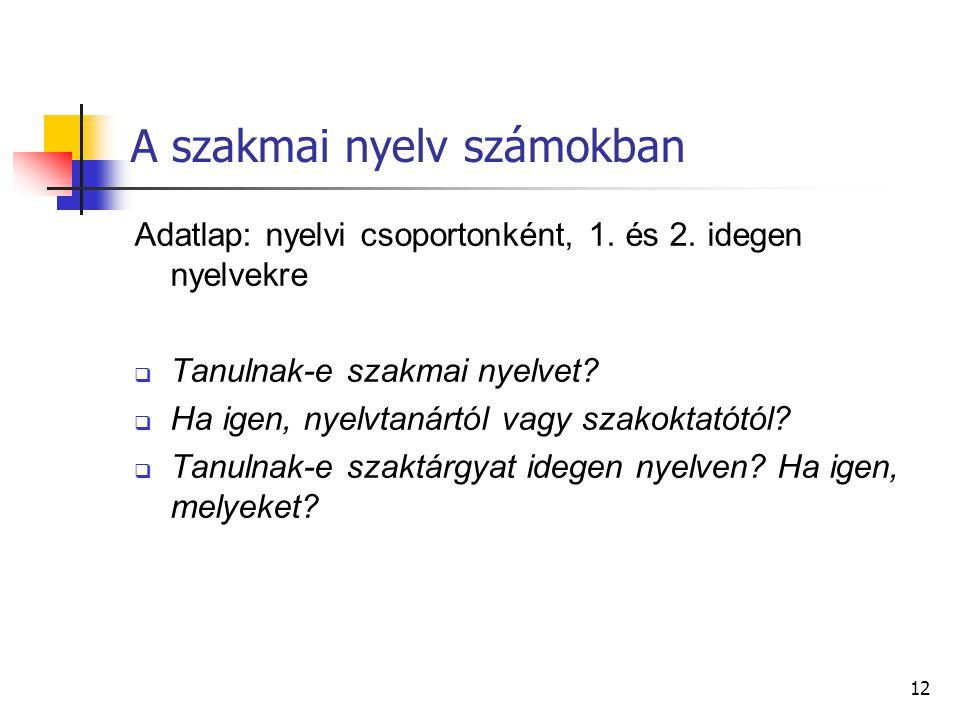 12 A szakmai nyelv számokban Adatlap: nyelvi csoportonként, 1.