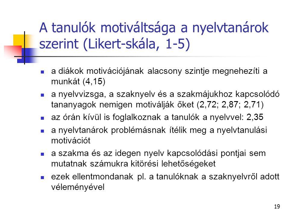 19 A tanulók motiváltsága a nyelvtanárok szerint (Likert-skála, 1-5) a diákok motivációjának alacsony szintje megnehezíti a munkát (4,15) a nyelvvizsga, a szaknyelv és a szakmájukhoz kapcsolódó tananyagok nemigen motiválják őket (2,72; 2,87; 2,71) az órán kívül is foglalkoznak a tanulók a nyelvvel: 2,35 a nyelvtanárok problémásnak ítélik meg a nyelvtanulási motivációt a szakma és az idegen nyelv kapcsolódási pontjai sem mutatnak számukra kitörési lehetőségeket ezek ellentmondanak pl.