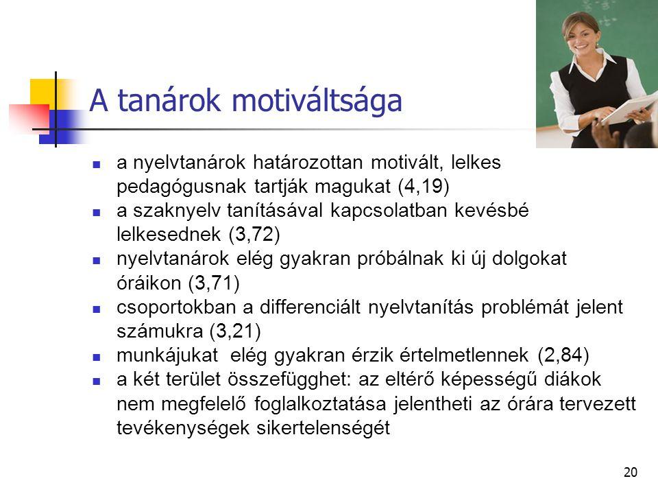 20 A tanárok motiváltsága a nyelvtanárok határozottan motivált, lelkes pedagógusnak tartják magukat (4,19) a szaknyelv tanításával kapcsolatban kevésbé lelkesednek (3,72) nyelvtanárok elég gyakran próbálnak ki új dolgokat óráikon (3,71) csoportokban a differenciált nyelvtanítás problémát jelent számukra (3,21) munkájukat elég gyakran érzik értelmetlennek (2,84) a két terület összefügghet: az eltérő képességű diákok nem megfelelő foglalkoztatása jelentheti az órára tervezett tevékenységek sikertelenségét