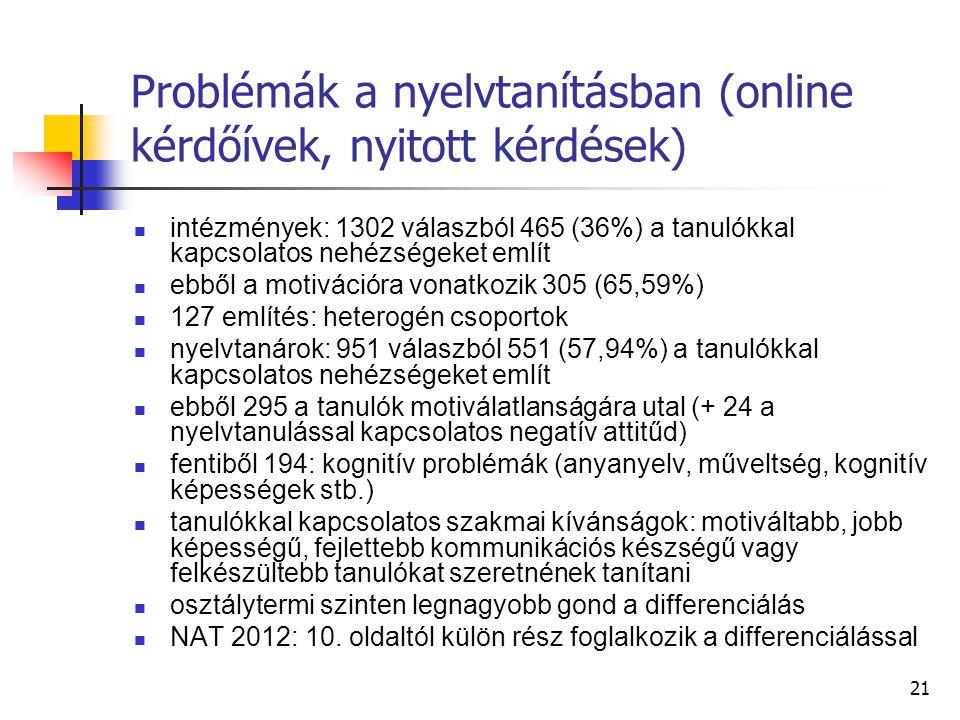 21 Problémák a nyelvtanításban (online kérdőívek, nyitott kérdések) intézmények: 1302 válaszból 465 (36%) a tanulókkal kapcsolatos nehézségeket említ ebből a motivációra vonatkozik 305 (65,59%) 127 említés: heterogén csoportok nyelvtanárok: 951 válaszból 551 (57,94%) a tanulókkal kapcsolatos nehézségeket említ ebből 295 a tanulók motiválatlanságára utal (+ 24 a nyelvtanulással kapcsolatos negatív attitűd) fentiből 194: kognitív problémák (anyanyelv, műveltség, kognitív képességek stb.) tanulókkal kapcsolatos szakmai kívánságok: motiváltabb, jobb képességű, fejlettebb kommunikációs készségű vagy felkészültebb tanulókat szeretnének tanítani osztálytermi szinten legnagyobb gond a differenciálás NAT 2012: 10.
