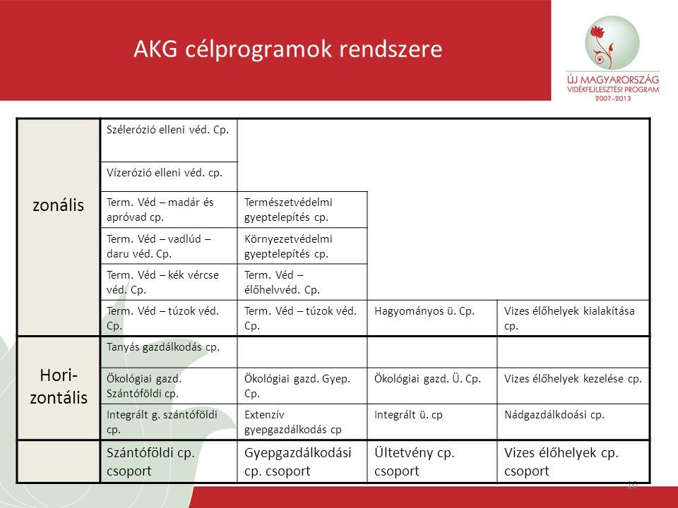 10 AKG célprogramok rendszere zonális Szélerózió elleni véd.