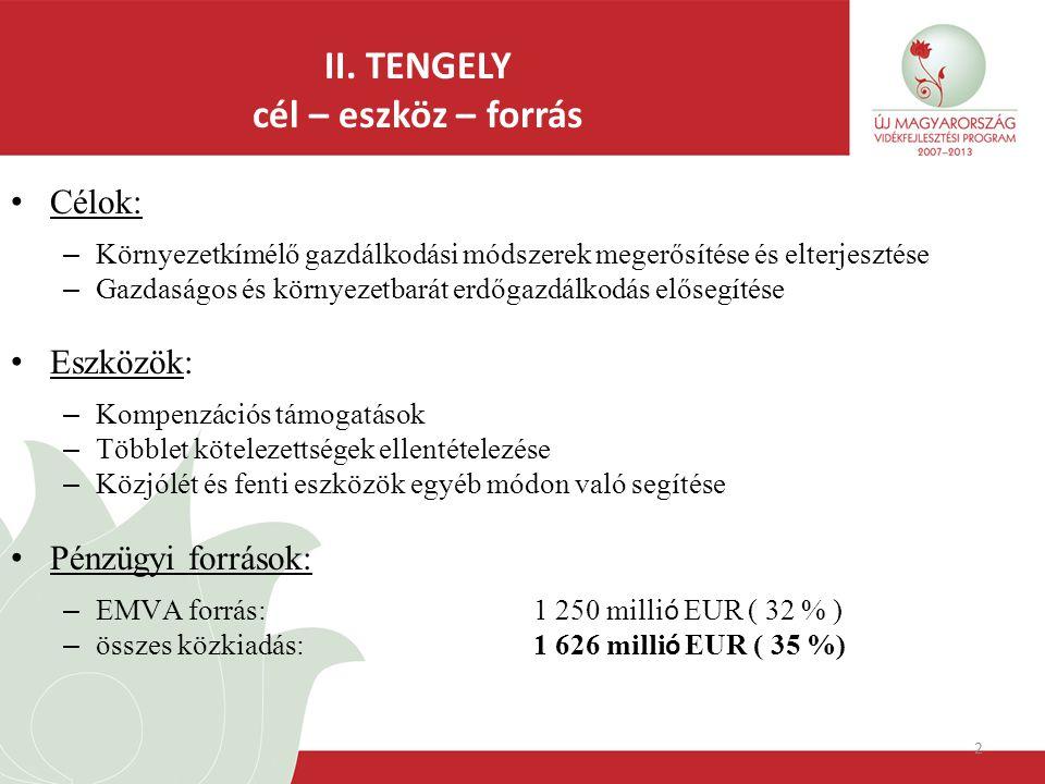 2 Célok: – Környezetkímélő gazdálkodási módszerek megerősítése és elterjesztése – Gazdaságos és környezetbarát erdőgazdálkodás elősegítése Eszközök: – Kompenzációs támogatások – Többlet kötelezettségek ellentételezése – Közjólét és fenti eszközök egyéb módon való segítése Pénzügyi források: – EMVA forrás: 1 250 milli ó EUR ( 32 % ) – összes közkiadás: 1 626 milli ó EUR ( 35 %) II.