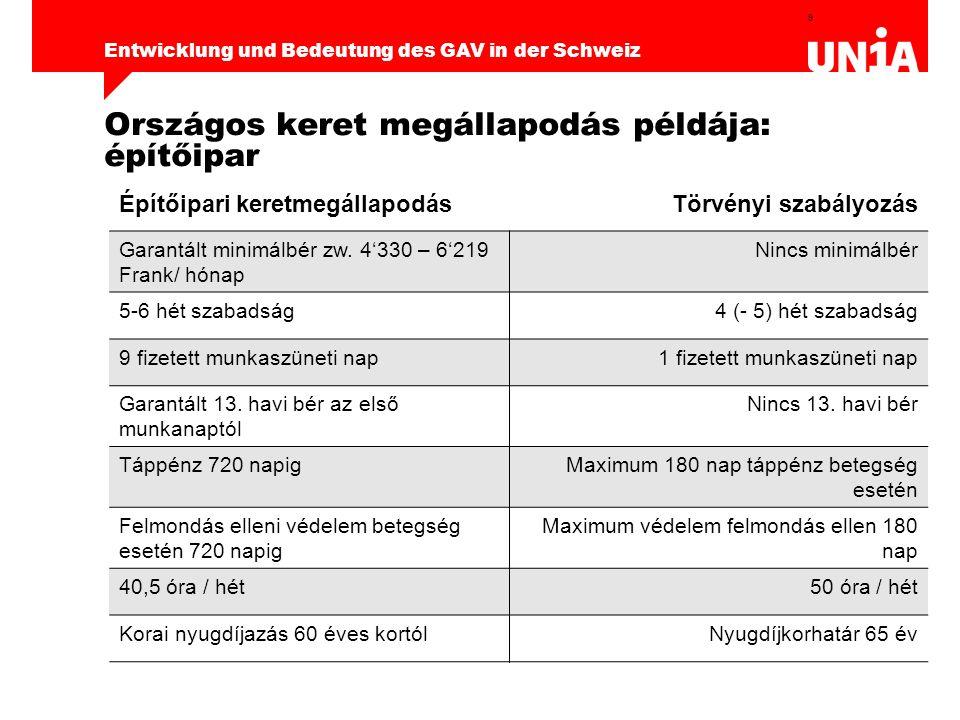 9 Entwicklung und Bedeutung des GAV in der Schweiz Országos keret megállapodás példája: építőipar Építőipari keretmegállapodásTörvényi szabályozás Garantált minimálbér zw.