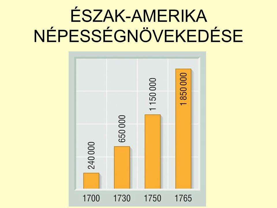 ÉSZAK-AMERIKA NÉPESSÉGNÖVEKEDÉSE