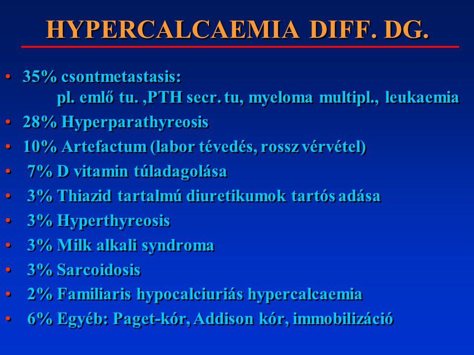 HYPERCALCAEMIA DIFF. DG. 35% csontmetastasis: pl. emlő tu.,PTH secr. tu, myeloma multipl., leukaemia 28% Hyperparathyreosis 10% Artefactum (labor téve