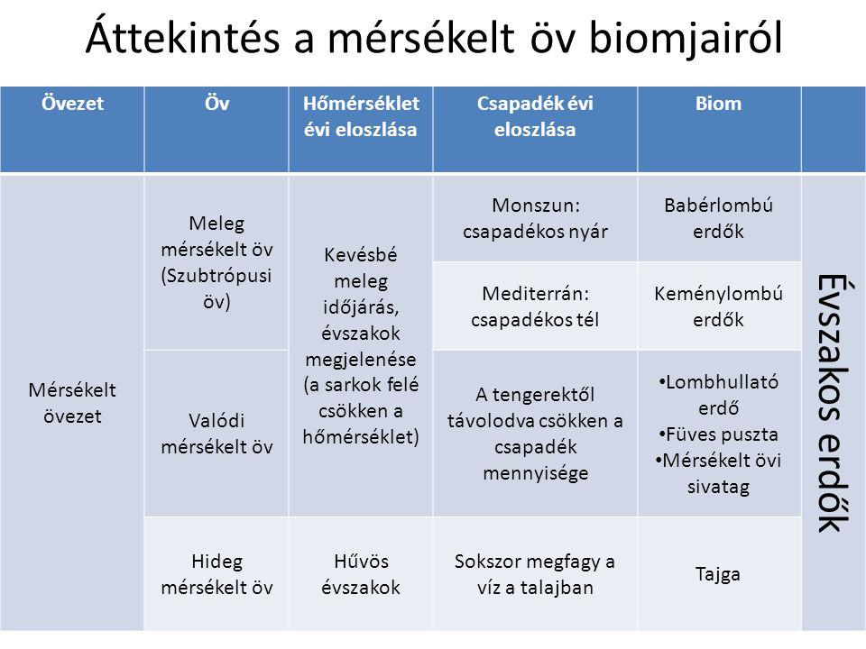 Áttekintés a mérsékelt öv biomjairól ÖvezetÖvHőmérséklet évi eloszlása Csapadék évi eloszlása Biom Mérsékelt övezet Meleg mérsékelt öv (Szubtrópusi öv