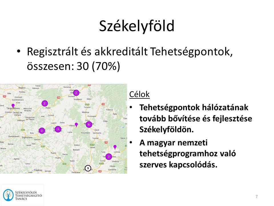 Székelyföld Regisztrált és akkreditált Tehetségpontok, összesen: 30 (70%) Célok Tehetségpontok hálózatának tovább bővítése és fejlesztése Székelyföldön.