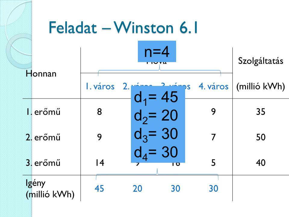 Feladat – Winston 6.1 Honnan HováSzolgáltatás 1. város2. város3. város4. város(millió kWh) 1. erőmű8610935 2. erőmű91213750 3. erőmű14916540 Igény (mi