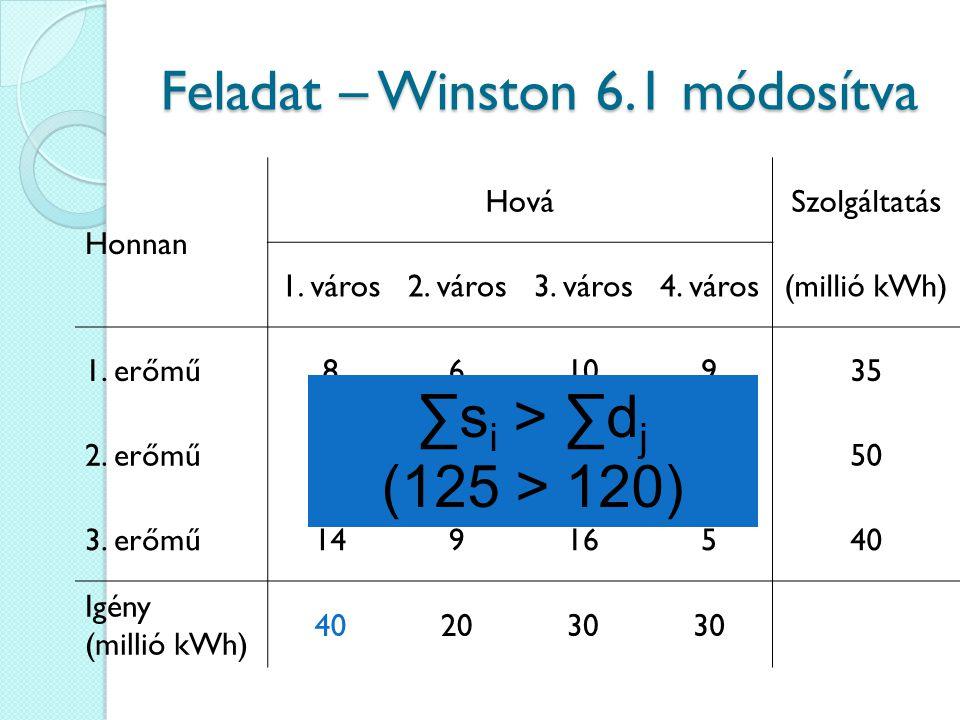 Feladat – Winston 6.1 módosítva Honnan HováSzolgáltatás 1. város2. város3. város4. város(millió kWh) 1. erőmű8610935 2. erőmű91213750 3. erőmű14916540