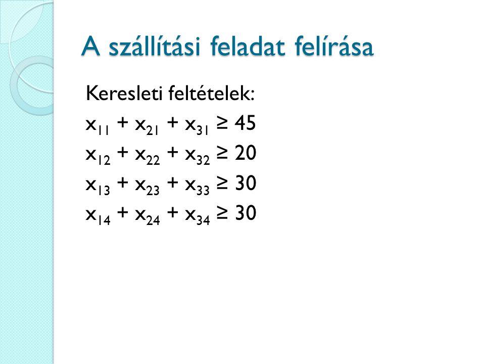 A szállítási feladat felírása Keresleti feltételek: x 11 + x 21 + x 31 ≥ 45 x 12 + x 22 + x 32 ≥ 20 x 13 + x 23 + x 33 ≥ 30 x 14 + x 24 + x 34 ≥ 30