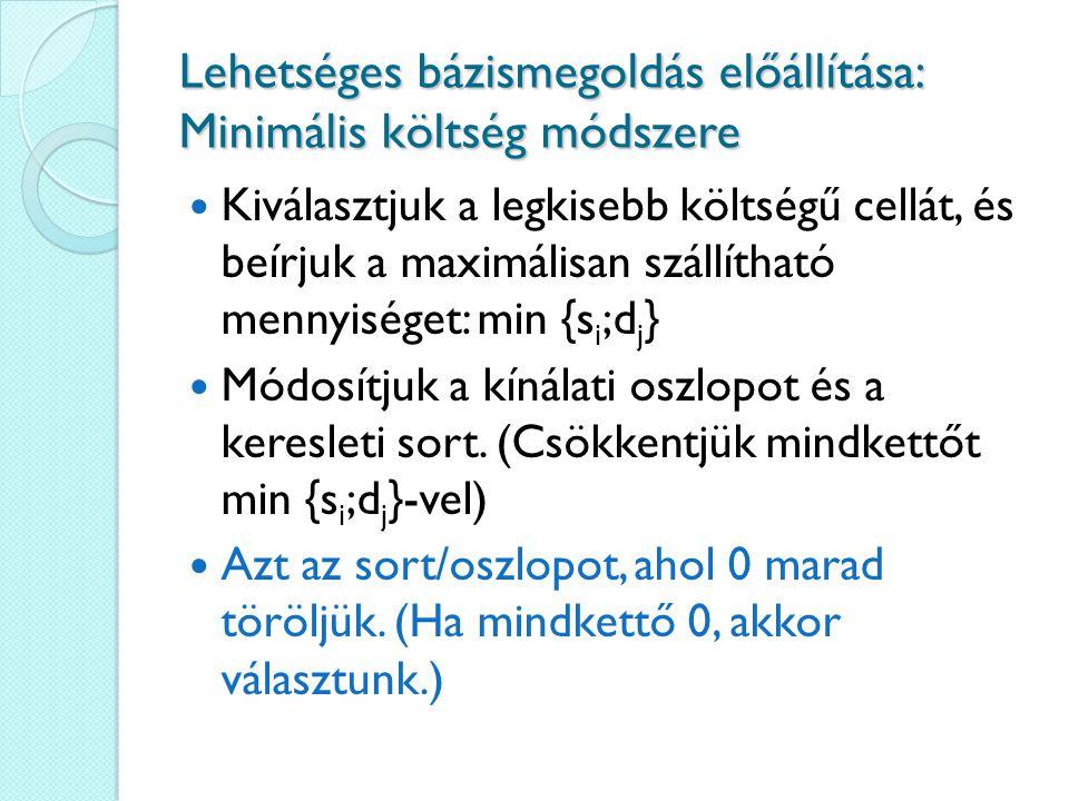 Lehetséges bázismegoldás előállítása: Minimális költség módszere Kiválasztjuk a legkisebb költségű cellát, és beírjuk a maximálisan szállítható mennyi