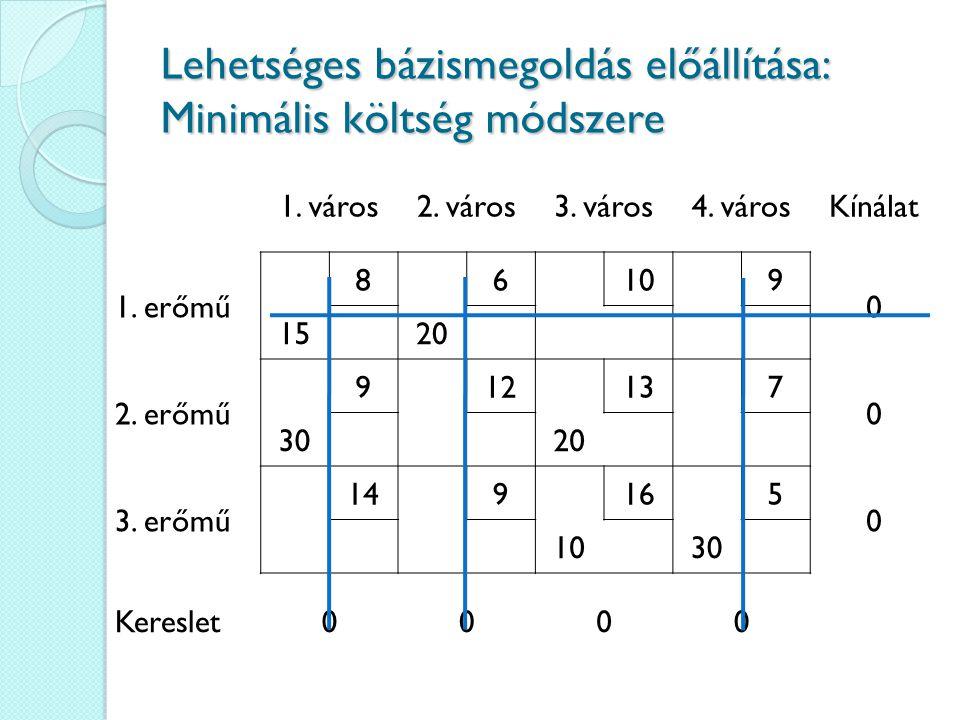 Lehetséges bázismegoldás előállítása: Minimális költség módszere 1. város2. város3. város4. városKínálat 1. erőmű 86109 0 1520 2. erőmű 912137 0 3020