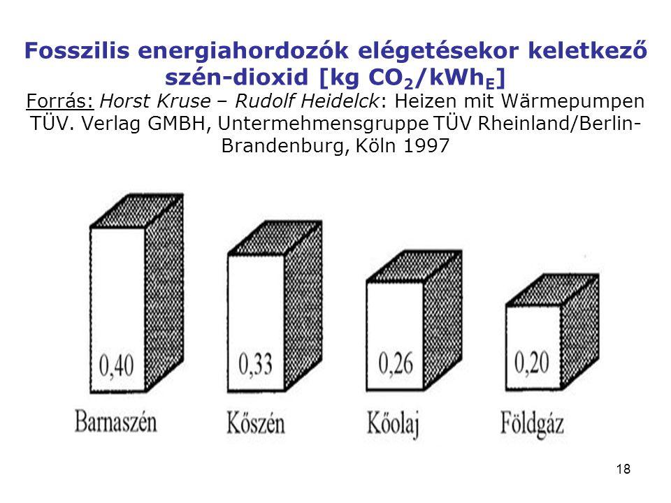 18 Fosszilis energiahordozók elégetésekor keletkező szén-dioxid [kg CO 2 /kWh E ] Forrás: Horst Kruse – Rudolf Heidelck: Heizen mit Wärmepumpen TÜV.