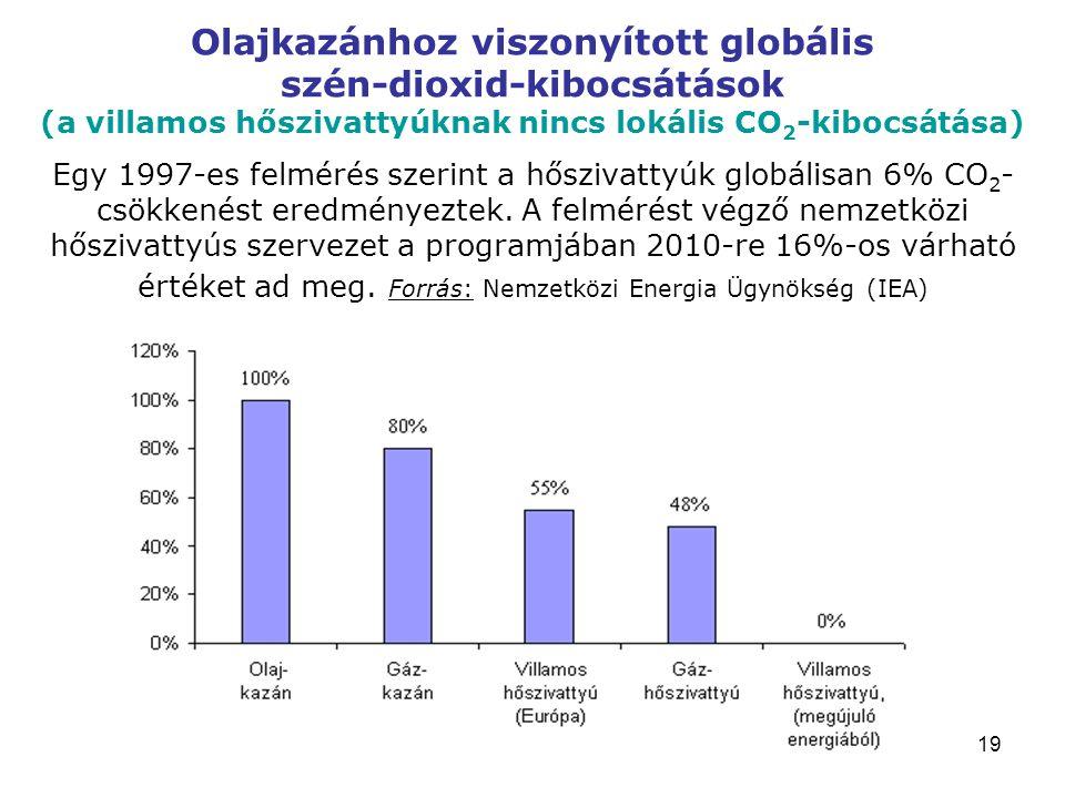 19 Olajkazánhoz viszonyított globális szén-dioxid-kibocsátások (a villamos hőszivattyúknak nincs lokális CO 2 -kibocsátása) Egy 1997-es felmérés szerint a hőszivattyúk globálisan 6% CO 2 - csökkenést eredményeztek.