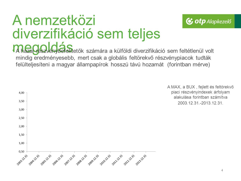 A nemzetközi diverzifikáció sem teljes megoldás 4 A hazai részvénybefektetők számára a külföldi diverzifikáció sem feltétlenül volt mindig eredményesebb, mert csak a globális feltörekvő részvénypiacok tudták felülteljesíteni a magyar állampapírok hosszú távú hozamát (forintban mérve) A MAX, a BUX, fejlett és feltörekvő piaci részvényindexek árfolyam alakulása forintban számítva 2003.12.31.-2013.12.31.
