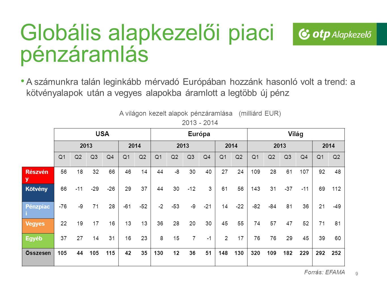 Globális alapkezelői piaci pénzáramlás 9 A számunkra talán leginkább mérvadó Európában hozzánk hasonló volt a trend: a kötvényalapok után a vegyes alapokba áramlott a legtöbb új pénz A világon kezelt alapok pénzáramlása (milliárd EUR) 2013 - 2014 USAEurópaVilág 201320142013201420132014 Q1Q2Q3Q4Q1Q2Q1Q2Q3Q4Q1Q2Q1Q2Q3Q4Q1Q2 Részvén y 56183266461444-83040272410928611079248 Kötvény 66-11-29-2629374430-123615614331-37-1169112 Pénzpiac i -76-97128-61-52-2-53-9-2114-22-82-84813621-49 Vegyes 2219171613 362820304555745747527181 Egyéb 372714311623815721776 29453960 Összesen105441051154235130123651148130320109182229292252 Forrás: EFAMA