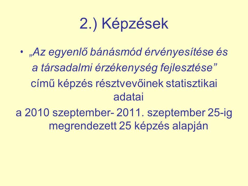"""2.) Képzések """" Az egyenlő bánásmód érvényesítése és a társadalmi érzékenység fejlesztése című képzés résztvevőinek statisztikai adatai a 2010 szeptember- 2011."""