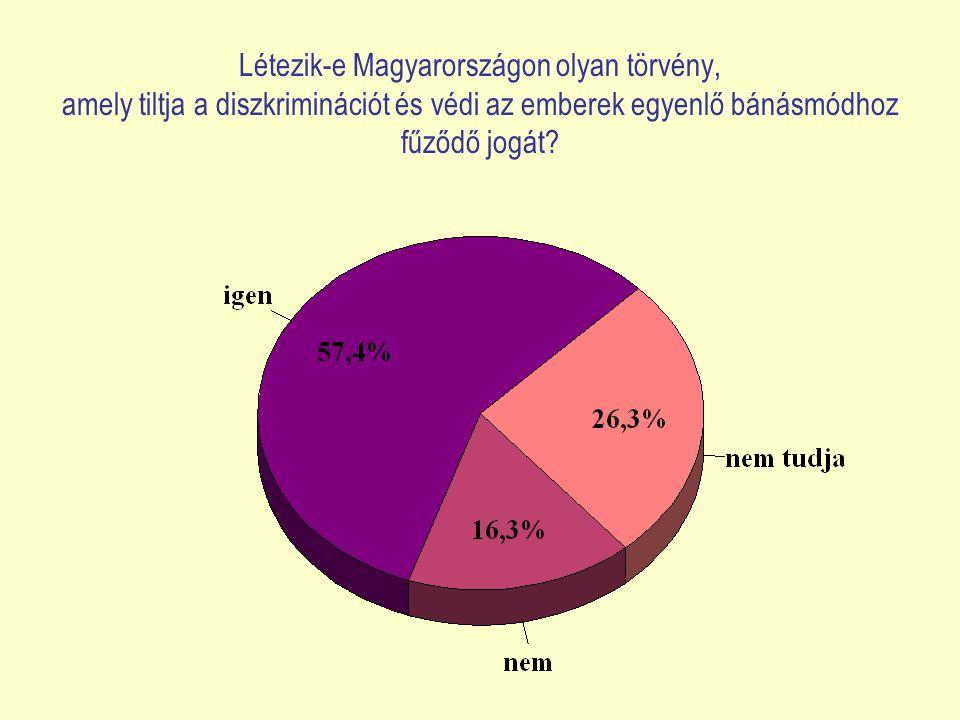Létezik-e Magyarországon olyan törvény, amely tiltja a diszkriminációt és védi az emberek egyenlő bánásmódhoz fűződő jogát?