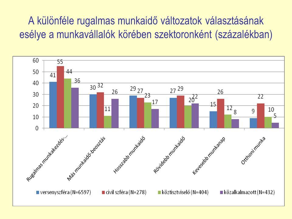A különféle rugalmas munkaidő változatok választásának esélye a munkavállalók körében szektoronként (százalékban)