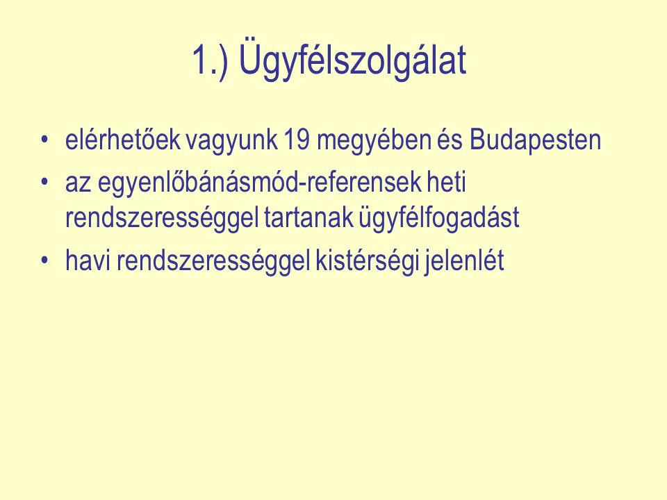 1.) Ügyfélszolgálat elérhetőek vagyunk 19 megyében és Budapesten az egyenlőbánásmód-referensek heti rendszerességgel tartanak ügyfélfogadást havi rendszerességgel kistérségi jelenlét