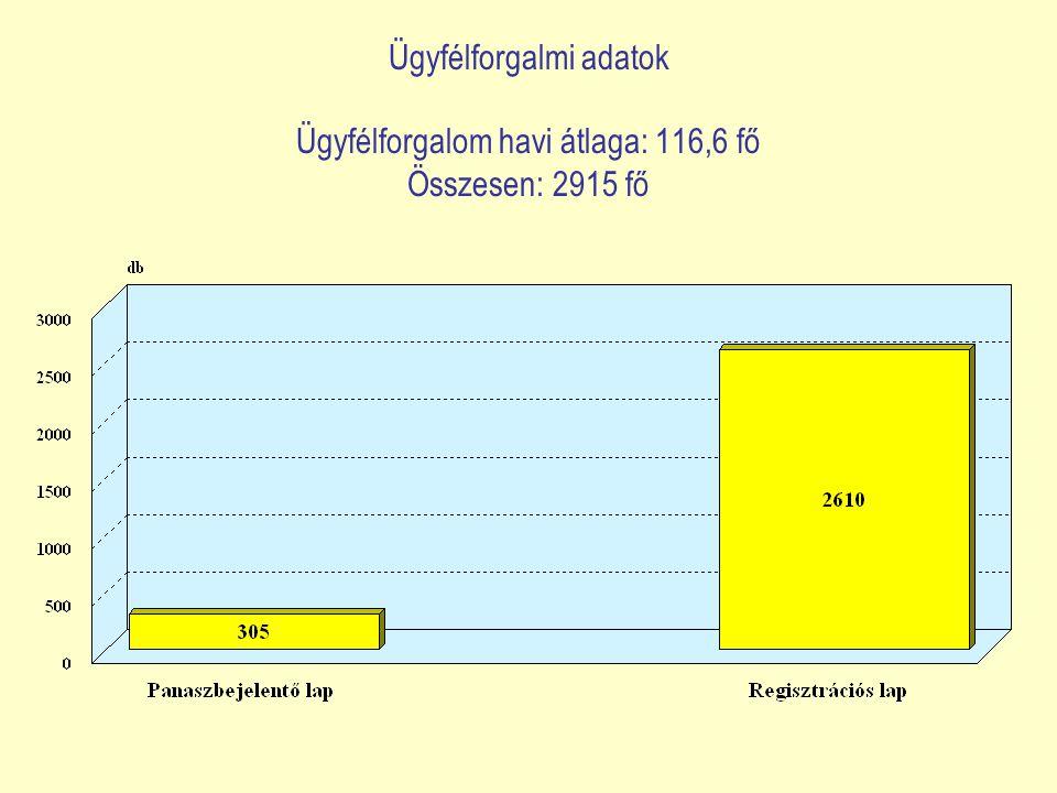 Ügyfélforgalmi adatok Ügyfélforgalom havi átlaga: 116,6 fő Összesen: 2915 fő