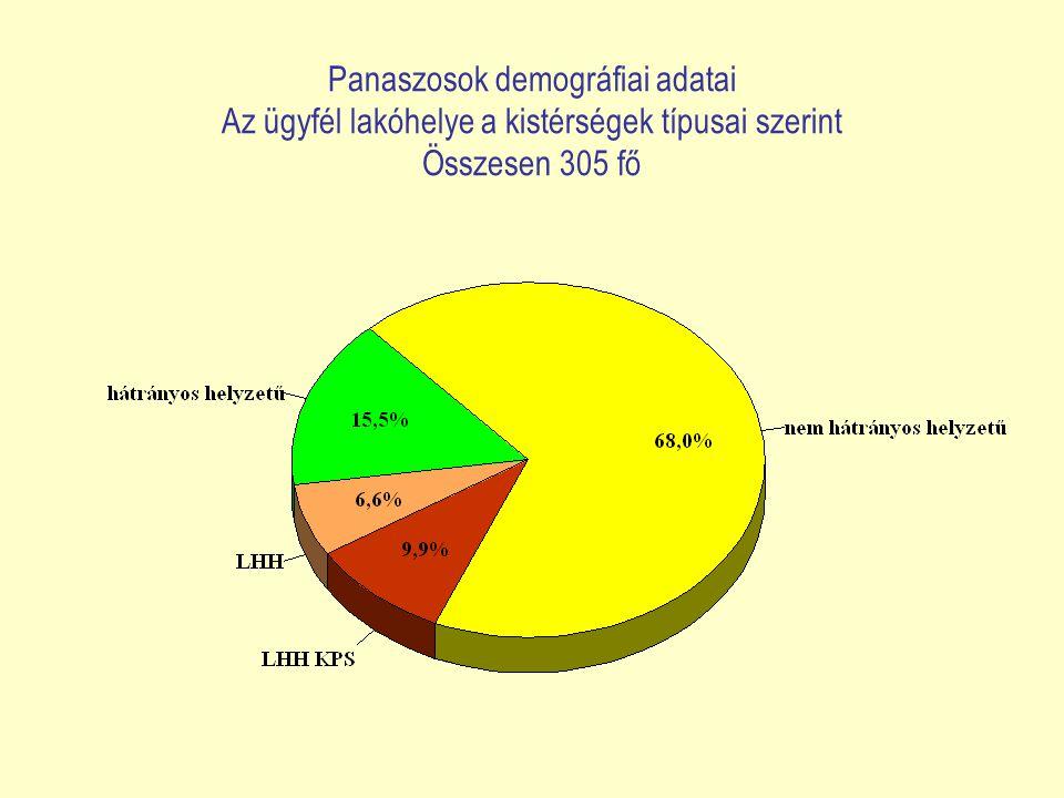 Panaszosok demográfiai adatai Az ügyfél lakóhelye a kistérségek típusai szerint Összesen 305 fő