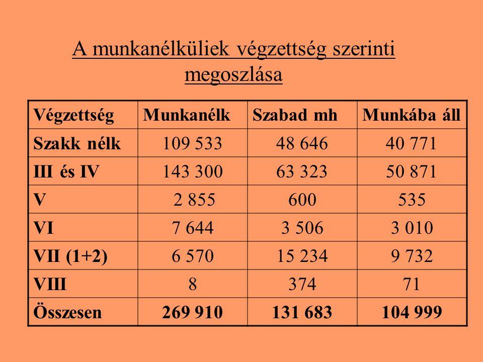 A munkanélküliek végzettség szerinti megoszlása VégzettségMunkanélkSzabad mhMunkába áll Szakk nélk109 53348 64640 771 III és IV143 30063 32350 871 V 2 855600535 VI7 6443 5063 010 VII (1+2)6 57015 2349 732 VIII837471 Összesen269 910131 683104 999