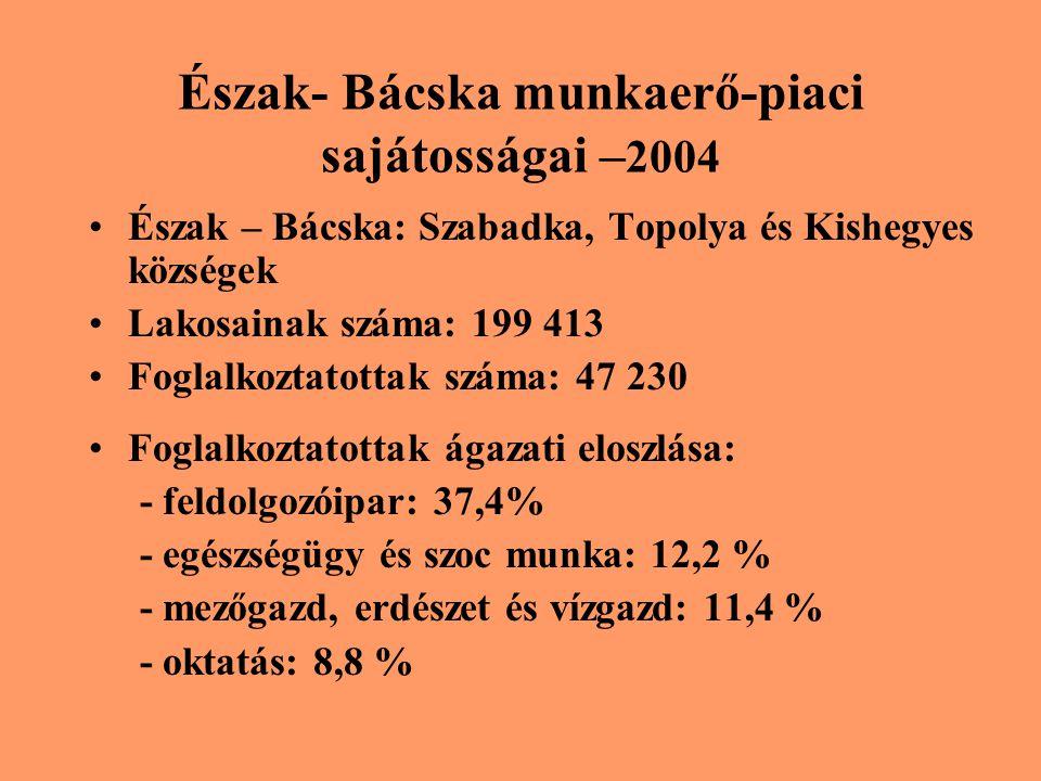Észak- Bácska munkaerő-piaci sajátosságai – 2004 Észak – Bácska: Szabadka, Topolya és Kishegyes községek Lakosainak száma: 199 413 Foglalkoztatottak száma: 47 230 Foglalkoztatottak ágazati eloszlása: - feldolgozóipar: 37,4% - egészségügy és szoc munka: 12,2 % - mezőgazd, erdészet és vízgazd: 11,4 % - oktatás: 8,8 %