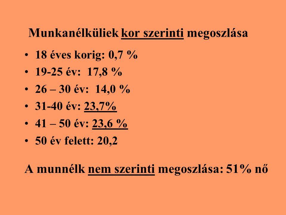 Munkanélküliek kor szerinti megoszlása 18 éves korig: 0,7 % 19-25 év: 17,8 % 26 – 30 év: 14,0 % 31-40 év: 23,7% 41 – 50 év: 23,6 % 50 év felett: 20,2 A munnélk nem szerinti megoszlása: 51% nő