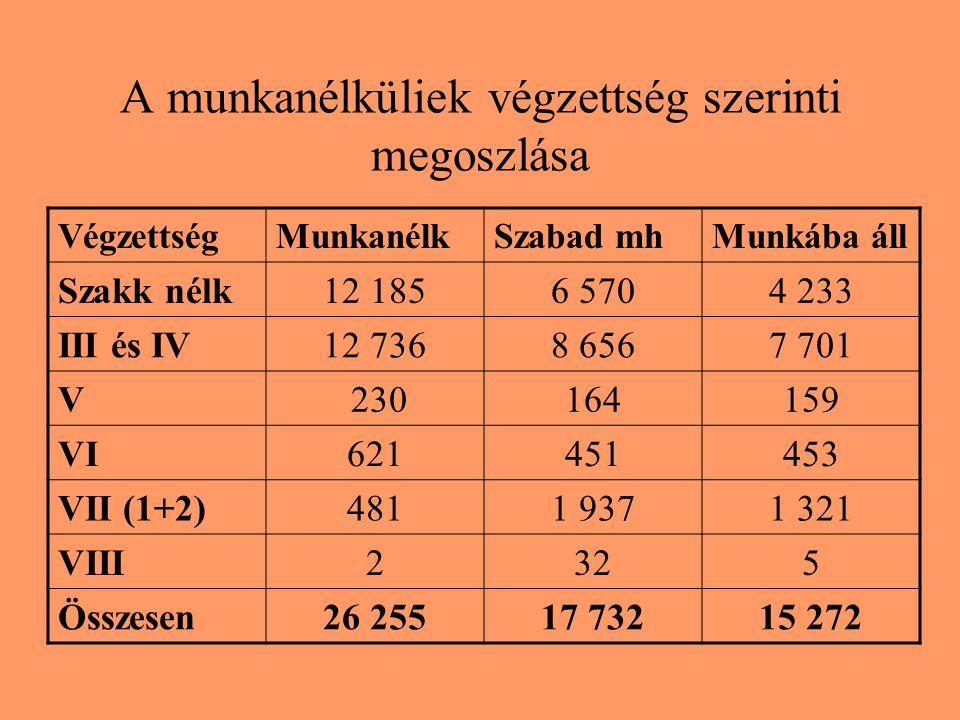 A munkanélküliek végzettség szerinti megoszlása VégzettségMunkanélkSzabad mhMunkába áll Szakk nélk12 1856 5704 233 III és IV12 7368 6567 701 V 2301641